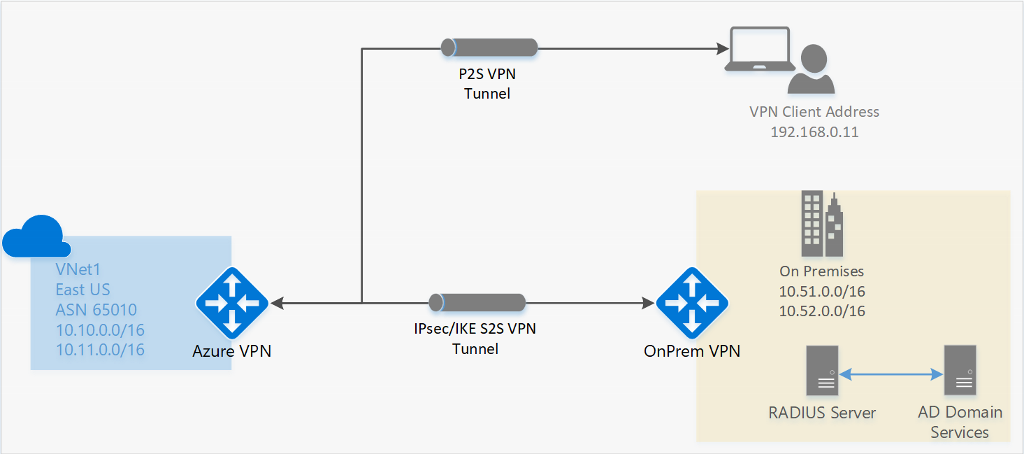 Azure VPN Gateway architecture diagram